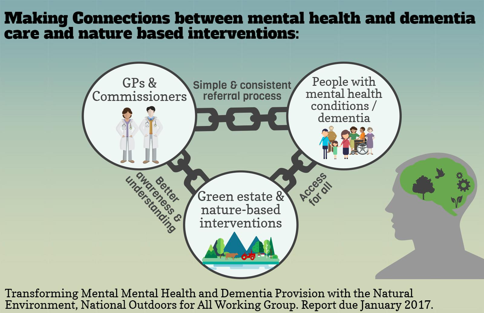 Making connections between mental health and dementia care and nature based interventions